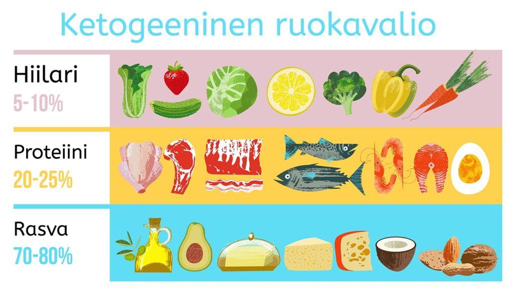 ketogeeninen ruokavalio sallitut ruoka-aineet